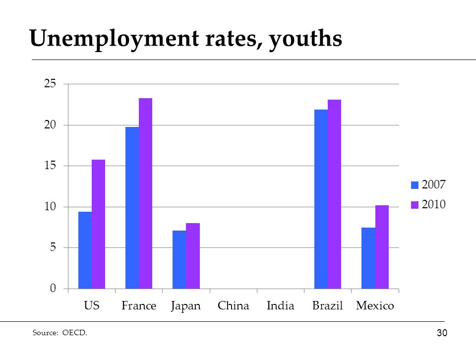 Unemployment rates, youths Source: OECD. 30