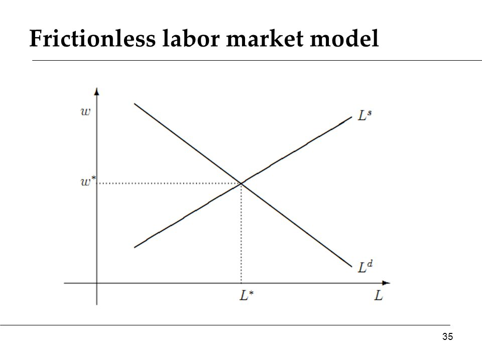 Frictionless labor market model 35