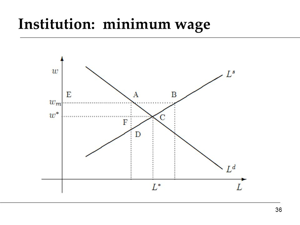 Institution: minimum wage 36