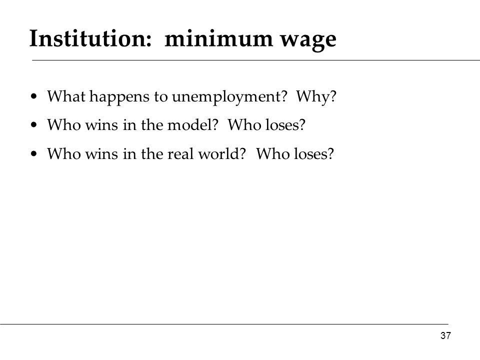 Institution: minimum wage What happens to unemployment.