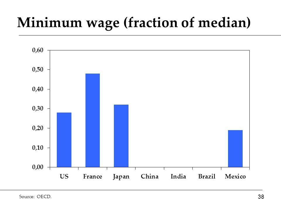 Minimum wage (fraction of median) 38 Source: OECD.