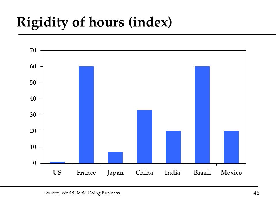 Source: World Bank, Doing Business. Rigidity of hours (index) 45