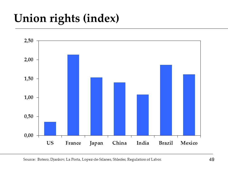 Union rights (index) 49