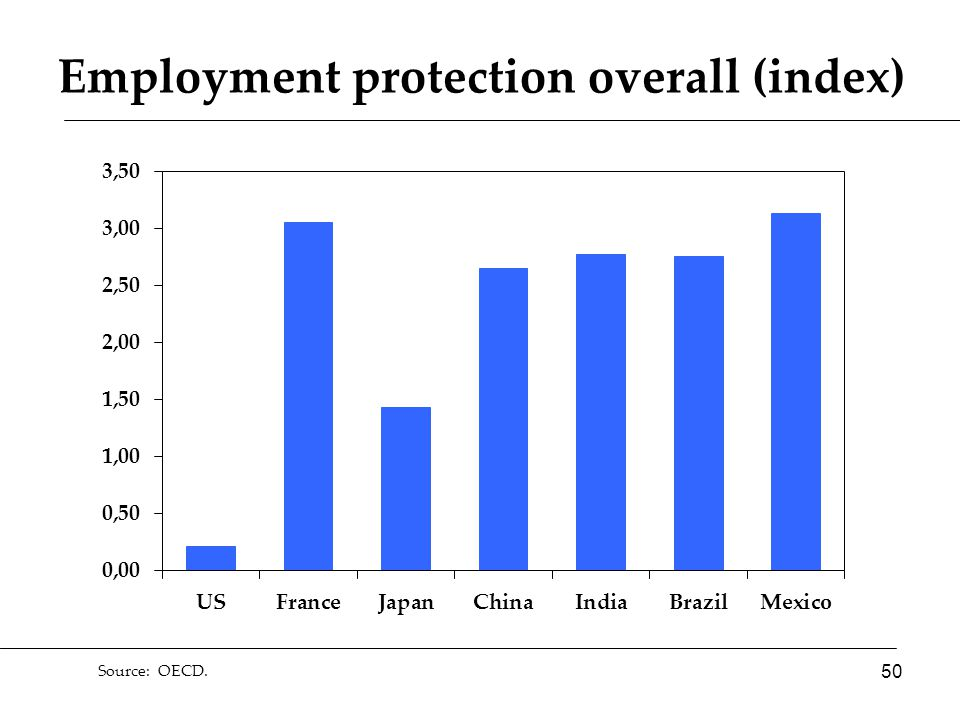 Source: OECD. Employment protection overall (index) 50