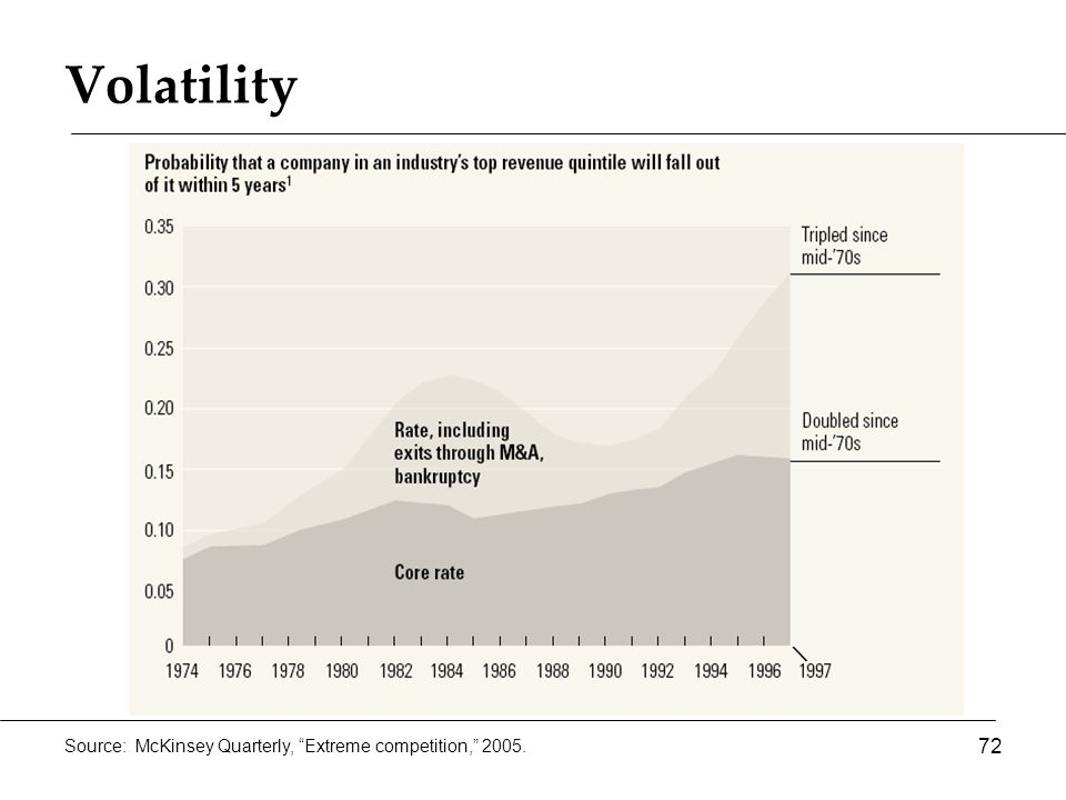 Volatility 72 Source: McKinsey Quarterly, Extreme competition, 2005.