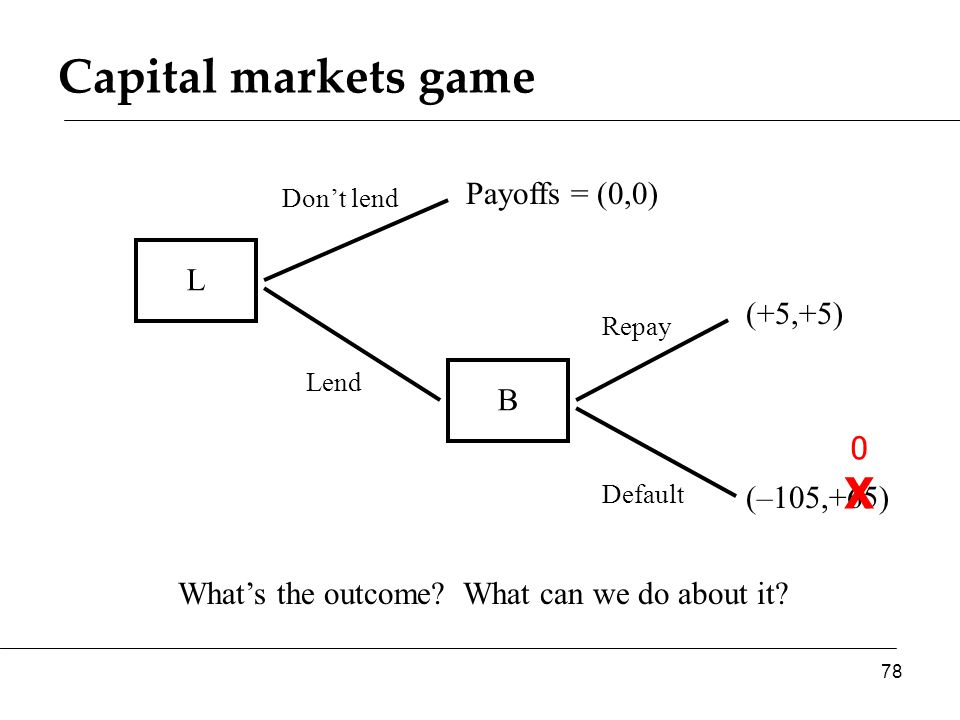 L (+5,+5) Payoffs = (0,0) B What's the outcome? What can we do about it? (–105,+65) Don't lend Lend Default Repay 0X0X Capital markets game 78