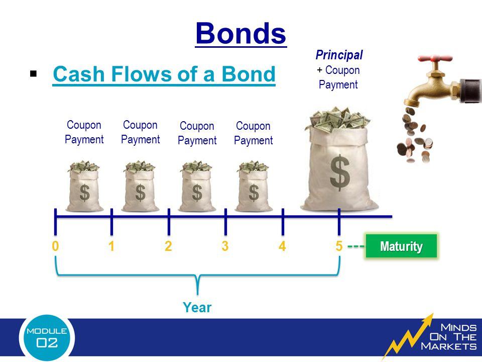 Principal + Coupon Payment Bonds  Cash Flows of a Bond 012345 Coupon Payment Coupon Payment Coupon Payment Coupon Payment Year MaturityMaturity