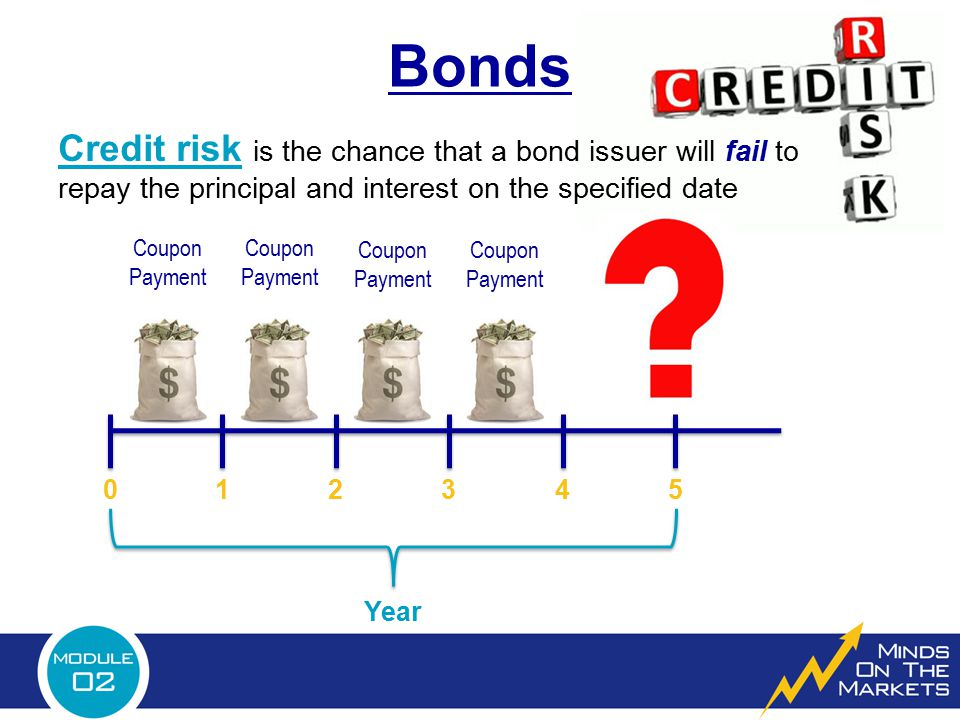 Bonds 012345 Coupon Payment Coupon Payment Coupon Payment Coupon Payment Year Credit risk is the chance that a bond issuer will fail to repay the prin