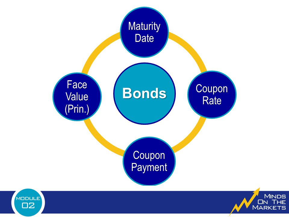 Bonds Maturity Date Coupon Rate Face Value (Prin.) Coupon Payment