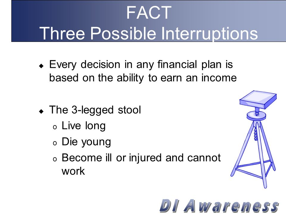 FACT Three Possible Interruptions  Every decision in any financial plan is based on the ability to earn an income  The 3-legged stool o Live long o Die young o Become ill or injured and cannot work
