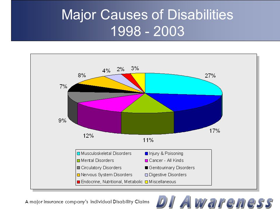 Disability On the Rise 70% -100% -80% -60% -40% -20% 0% 20% 40% 60% 80% 100% Death Disability Hypertension Cerebrovascular Diabetes All Four Heart Diseases Source: National Center for Health Statistics - 1999 44% 36% 55% -70% -29% -48% -27% -32%