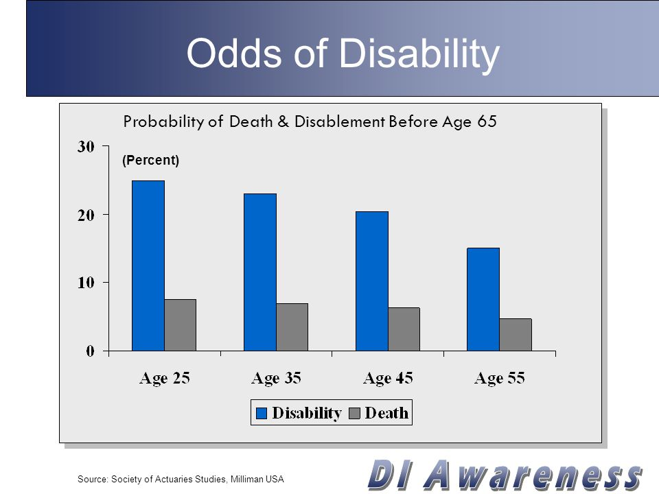 Odds of Disability Source: Society of Actuaries Studies, Milliman USA (Percent) Probability of Death & Disablement Before Age 65