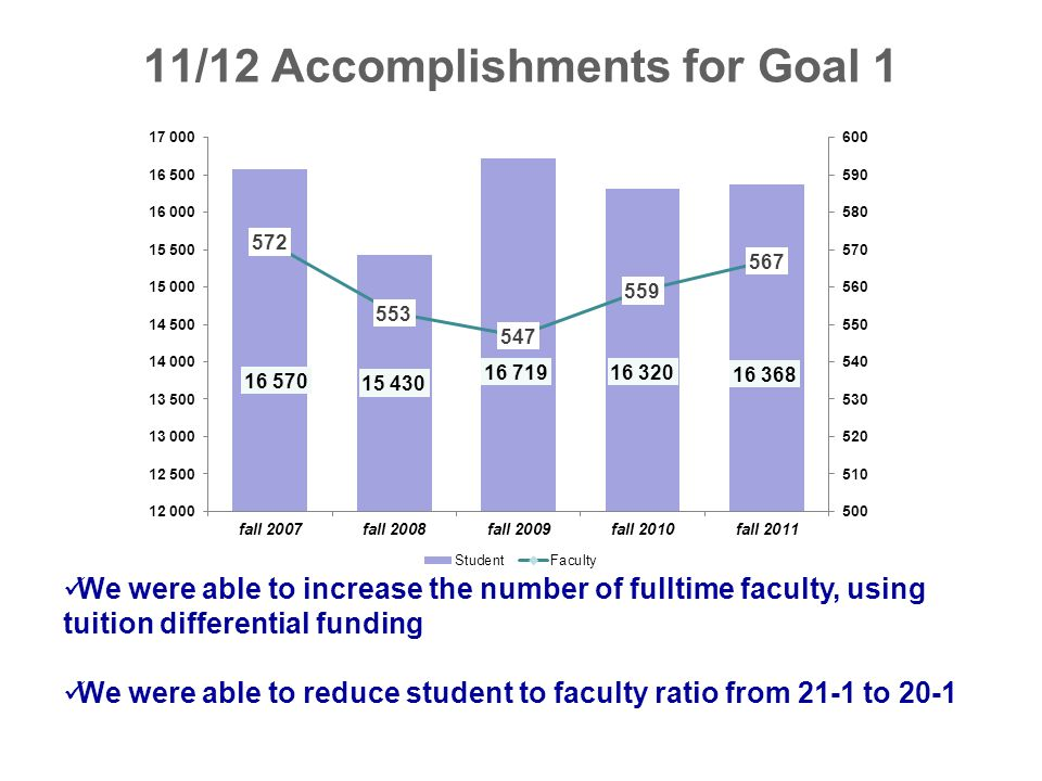 11/12 Accomplishments for Goal 1 We were able to increase the number of fulltime faculty, using tuition differential funding We were able to reduce st