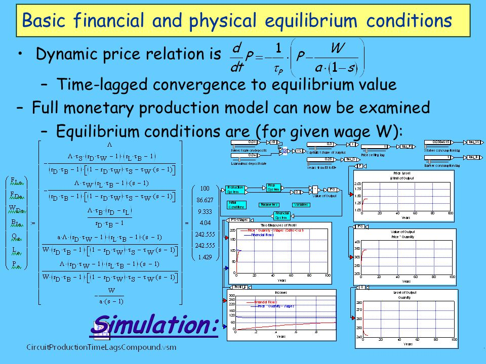 Basic financial and physical equilibrium conditions Dynamic price relation is –Time-lagged convergence to equilibrium value –Full monetary production model can now be examined –Equilibrium conditions are (for given wage W):