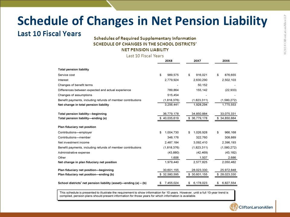 ©2014 CliftonLarsonAllen LLP Schedule of Changes in Net Pension Liability Last 10 Fiscal Years Schedules of Required Supplementary Information SCHEDULE OF CHANGES IN THE SCHOOL DISTRICTS' NET PENSION LIABILITY Last 10 Fiscal Years