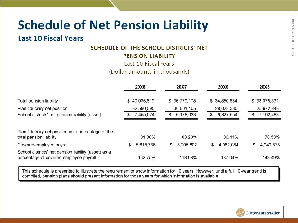 ©2014 CliftonLarsonAllen LLP Schedule of Net Pension Liability Last 10 Fiscal Years SCHEDULE OF THE SCHOOL DISTRICTS' NET PENSION LIABILITY Last 10 Fiscal Years (Dollar amounts in thousands)