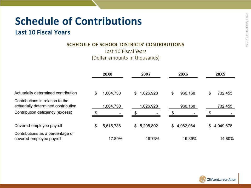 ©2014 CliftonLarsonAllen LLP Schedule of Contributions Last 10 Fiscal Years SCHEDULE OF SCHOOL DISTRICTS' CONTRIBUTIONS Last 10 Fiscal Years (Dollar amounts in thousands)