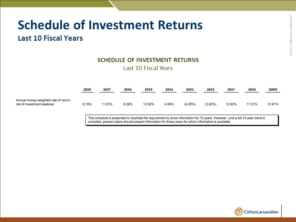 ©2014 CliftonLarsonAllen LLP Schedule of Investment Returns Last 10 Fiscal Years SCHEDULE OF INVESTMENT RETURNS Last 10 Fiscal Years