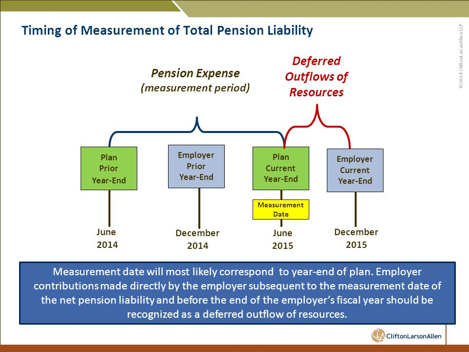 ©2014 CliftonLarsonAllen LLP Timing of Measurement of Total Pension Liability 48 June 2014 Plan Prior Year-End Plan Current Year-End December 2014 June 2015 December 2015 Pension Expense (measurement period) Deferred Outflows of Resources Employer Current Year-End Employer Prior Year-End Measurement date will most likely correspond to year-end of plan.
