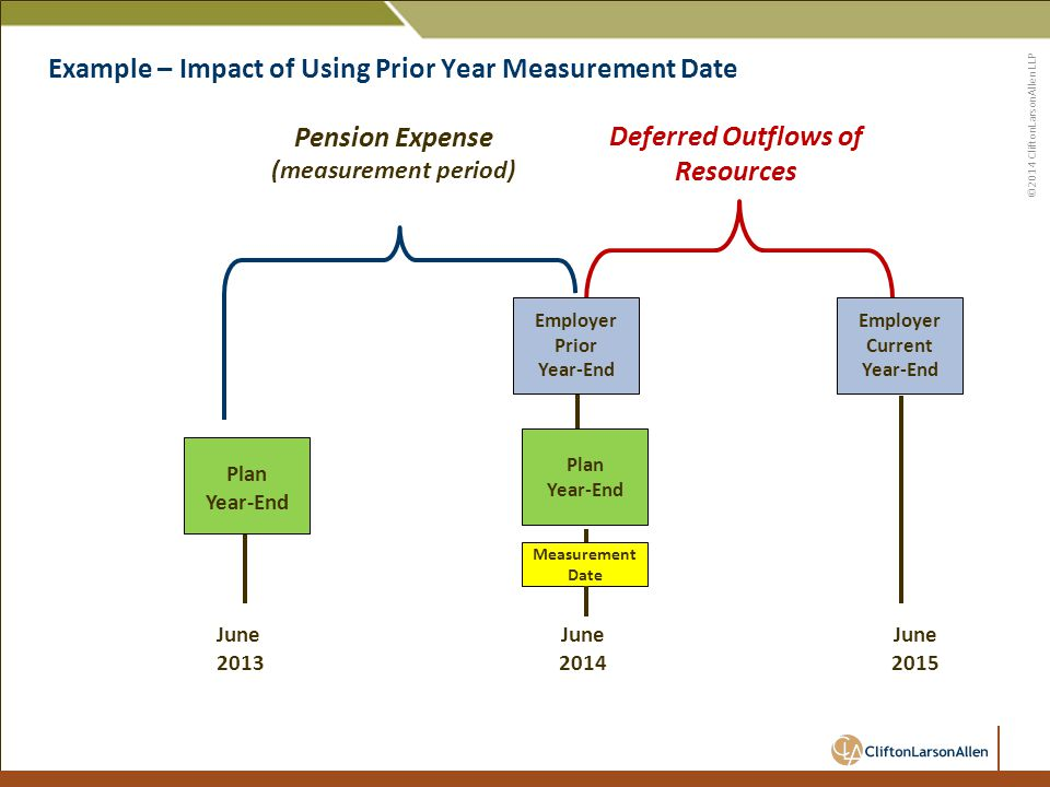 ©2014 CliftonLarsonAllen LLP Example – Impact of Using Prior Year Measurement Date 49 June 2013 Plan Year-End June 2014 Pension Expense (measurement period) Deferred Outflows of Resources Employer Current Year-End Employer Prior Year-End Measurement Date Plan Year-End June 2015