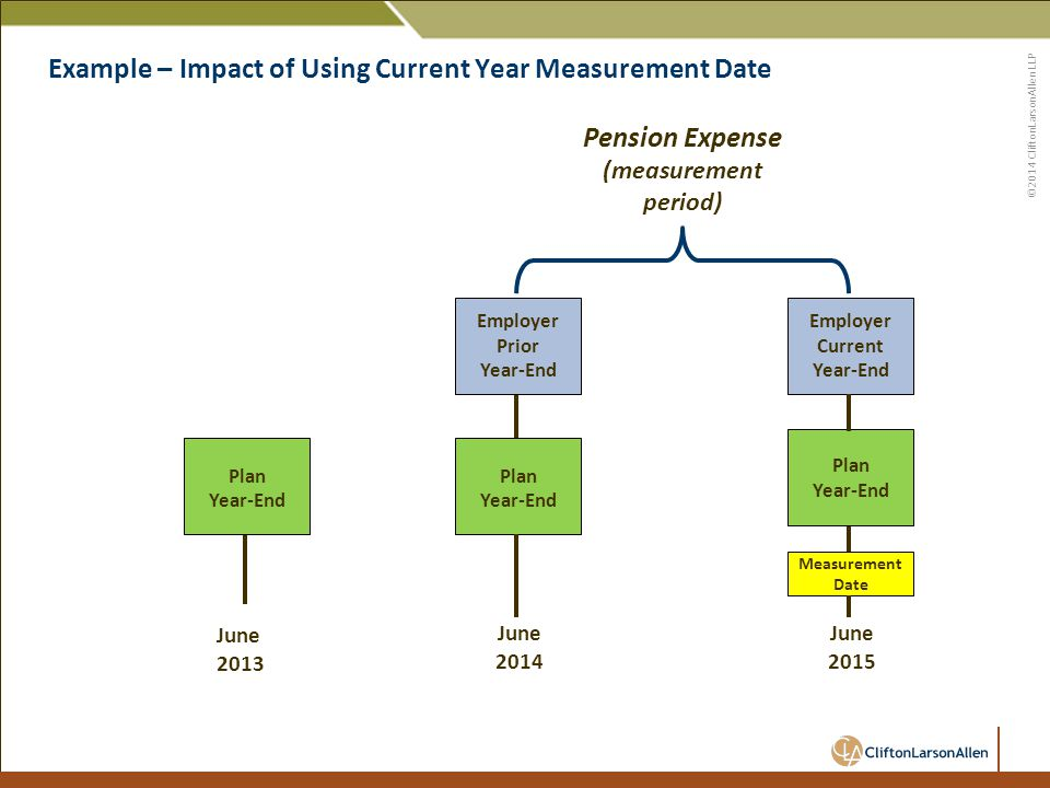 ©2014 CliftonLarsonAllen LLP Example – Impact of Using Current Year Measurement Date 50 June 2013 Plan Year-End Plan Year-End June 2014 Pension Expense (measurement period) Employer Current Year-End Employer Prior Year-End Measurement Date Plan Year-End June 2015