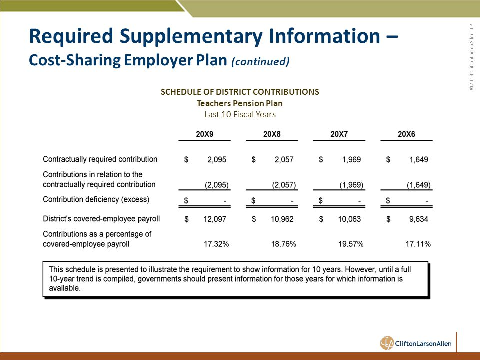 ©2014 CliftonLarsonAllen LLP Required Supplementary Information – Cost-Sharing Employer Plan (continued) SCHEDULE OF DISTRICT CONTRIBUTIONS Teachers Pension Plan Last 10 Fiscal Years