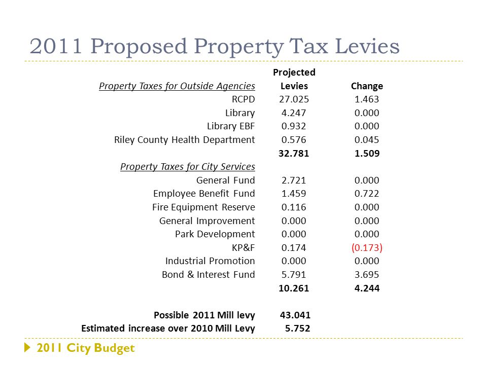 2011 Proposed Property Tax Levies Projected Property Taxes for Outside AgenciesLeviesChange RCPD27.0251.463 Library4.2470.000 Library EBF0.9320.000 Riley County Health Department0.5760.045 32.7811.509 Property Taxes for City Services General Fund2.7210.000 Employee Benefit Fund1.4590.722 Fire Equipment Reserve0.1160.000 General Improvement0.000 Park Development0.000 KP&F0.174(0.173) Industrial Promotion0.000 Bond & Interest Fund5.7913.695 10.2614.244 Possible 2011 Mill levy 43.041 Estimated increase over 2010 Mill Levy 5.752