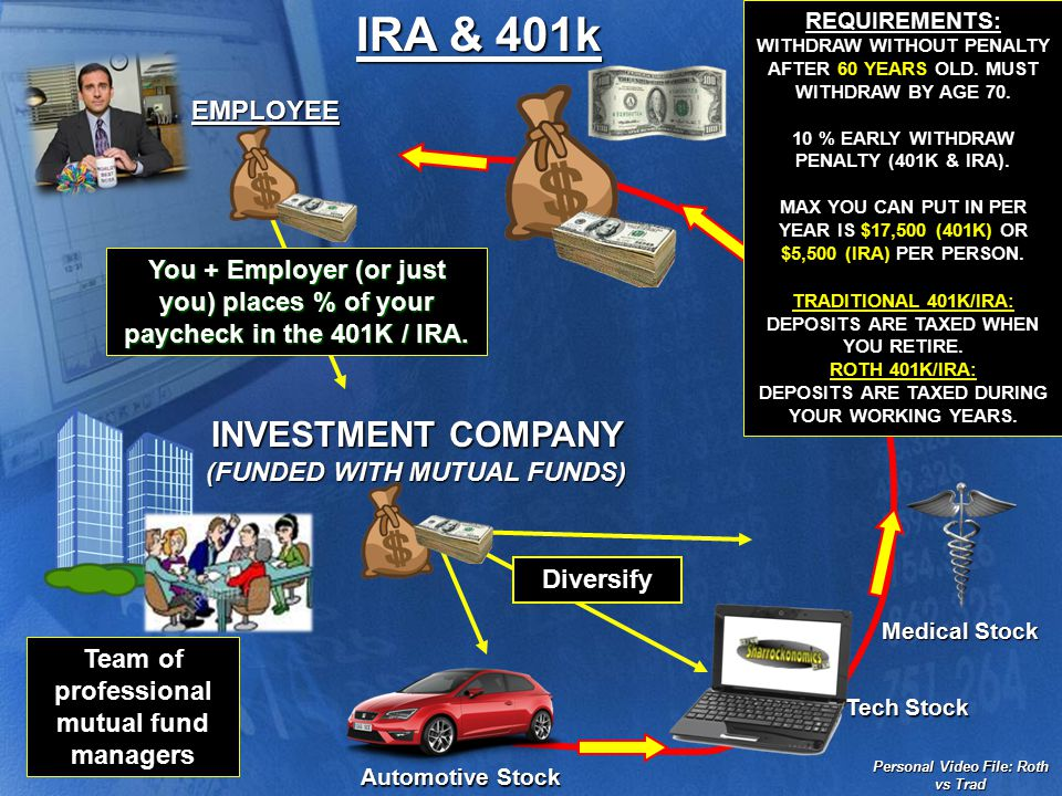 IRAs & 401Ks 401Ks: In 1978, Congress amended the Internal Revenue Code, later called section 401(k), whereby employees are not taxed on income they choose to save for retirement…  …however, in order to qualify an employer must set up this account on behalf of a employee and may contribute to the employee's retirement and…  …money cannot be withdrawn from the 401k until age 60.