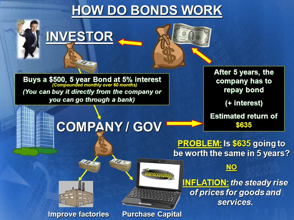 Government Savings Bonds: Not the best for investing, unless you hate risk.