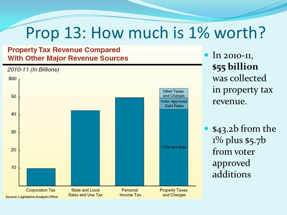 Prop 13: How much is 1% worth. In 2010-11, $55 billion was collected in property tax revenue.
