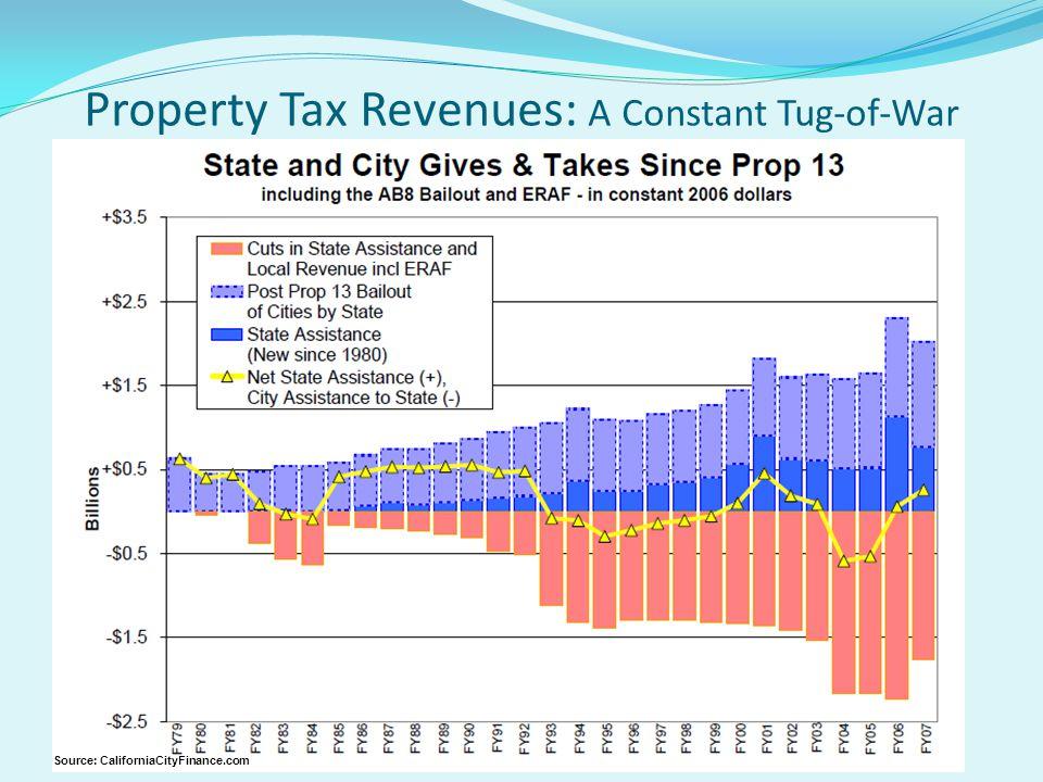 Property Tax Revenues: A Constant Tug-of-War Source: CaliforniaCityFinance.com