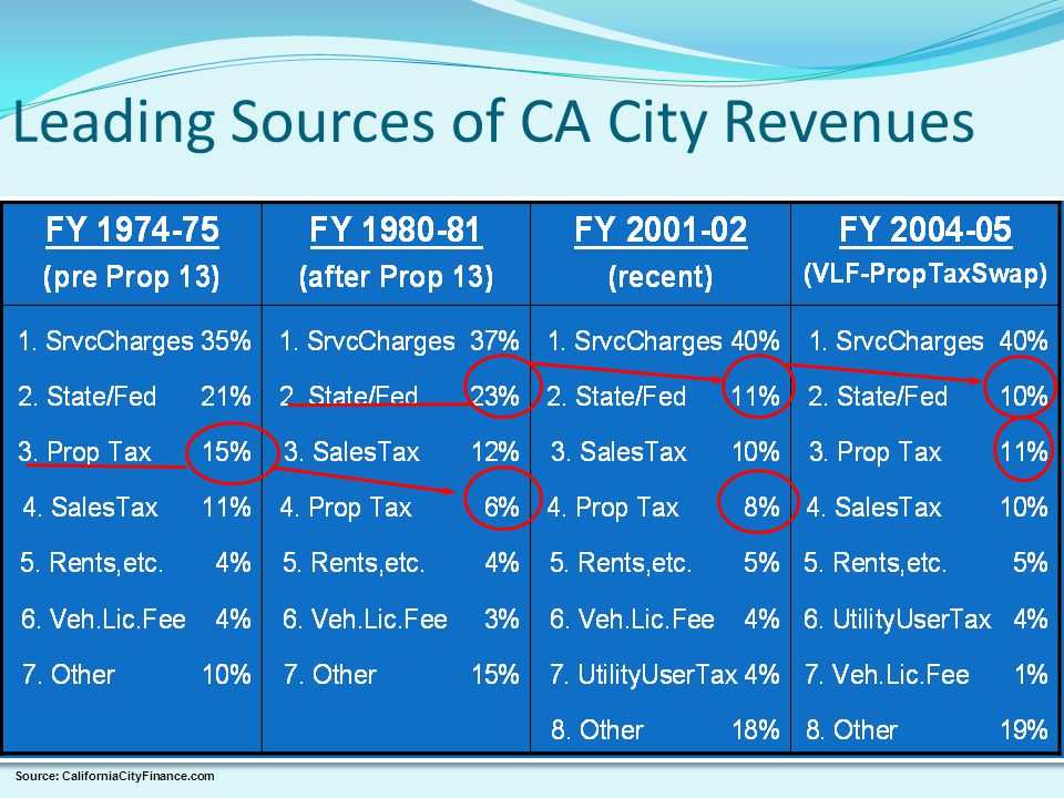 Leading Sources of CA City Revenues Source: CaliforniaCityFinance.com