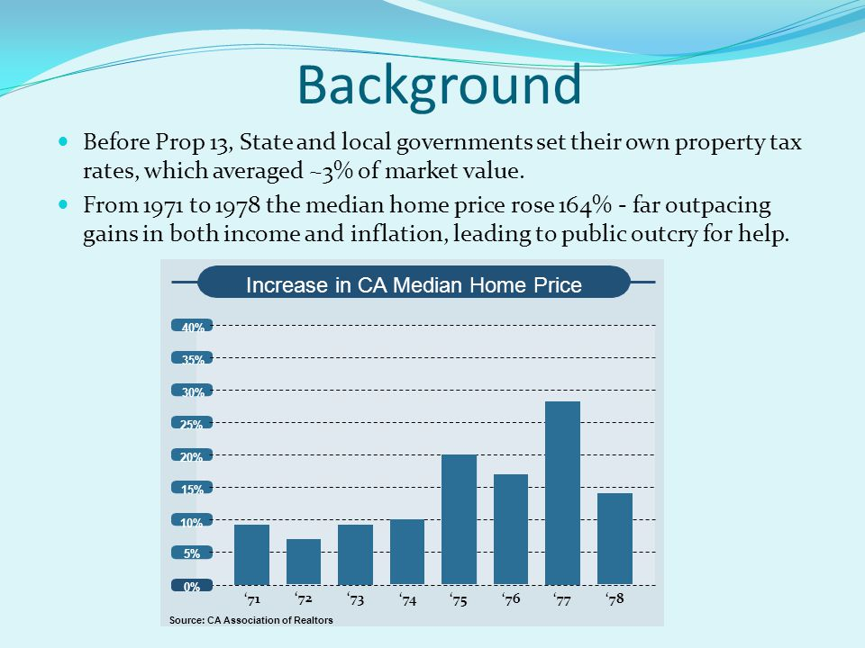 Background Before Prop 13, State and local governments set their own property tax rates, which averaged ~3% of market value.