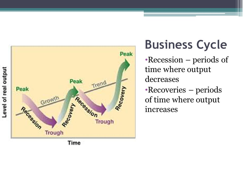 Business Cycle Recession – periods of time where output decreases Recoveries – periods of time where output increases