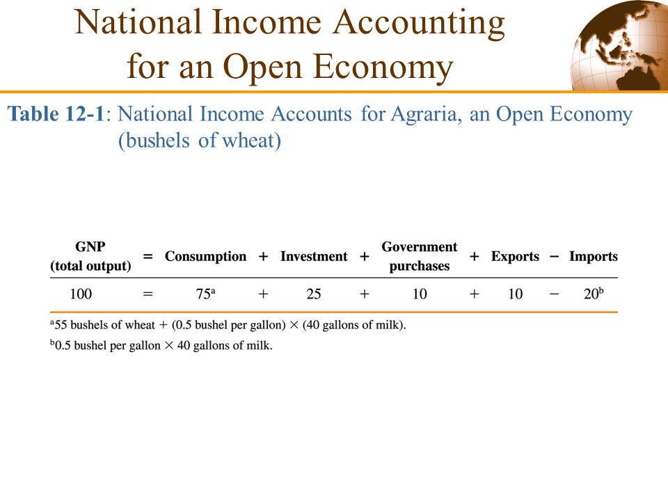 Slide 12-13  An Imaginary Open Economy Assumptions of the model: –There is an economy, Agraria, that can only produce wheat.