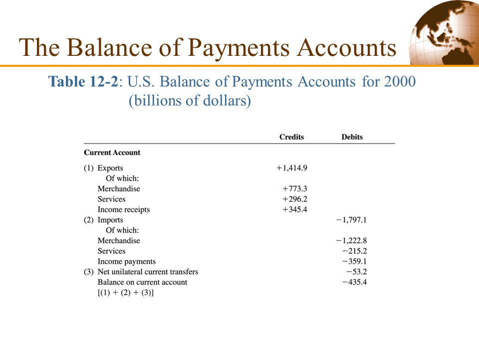  The Fundamental Balance of Payments Identity Any international transaction automatically gives rise to two offsetting entries in the balance of payments resulting in a fundamental identity: Current account + financial account + capital account = 0 (12-3) The Balance of Payments Accounts