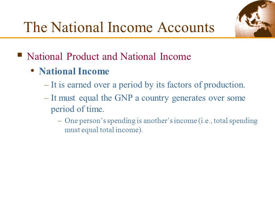 Figure 12-1: U.S. GNP and Its Components, 2000