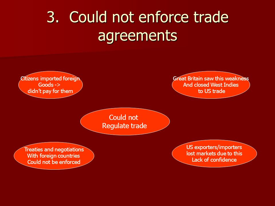 3. Could not enforce trade agreements Could not Regulate trade Citizens imported foreign Goods -> didn't pay for them Great Britain saw this weakness