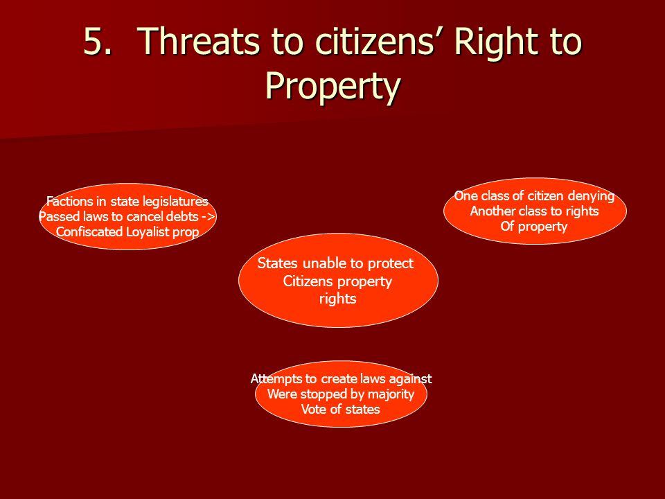 5. Threats to citizens' Right to Property States unable to protect Citizens property rights Factions in state legislatures Passed laws to cancel debts