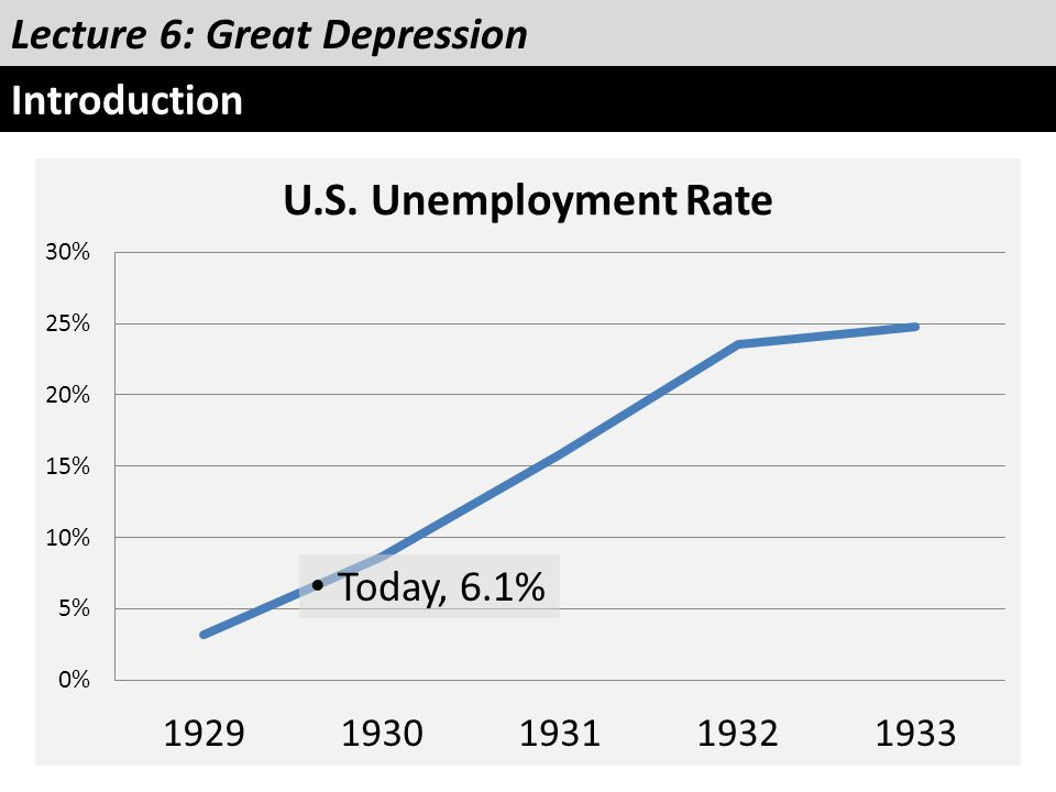 Today, 6.1% Lecture 6: Great Depression Introduction