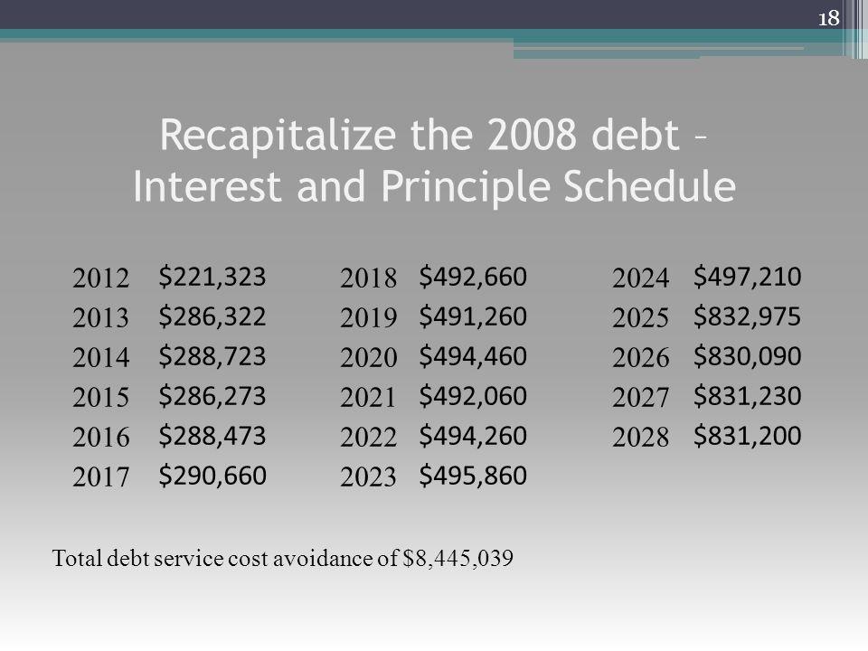 Recapitalize the 2008 debt – Interest and Principle Schedule 18 2012 $221,323 2018 $492,660 2024 $497,210 2013 $286,322 2019 $491,260 2025 $832,975 20