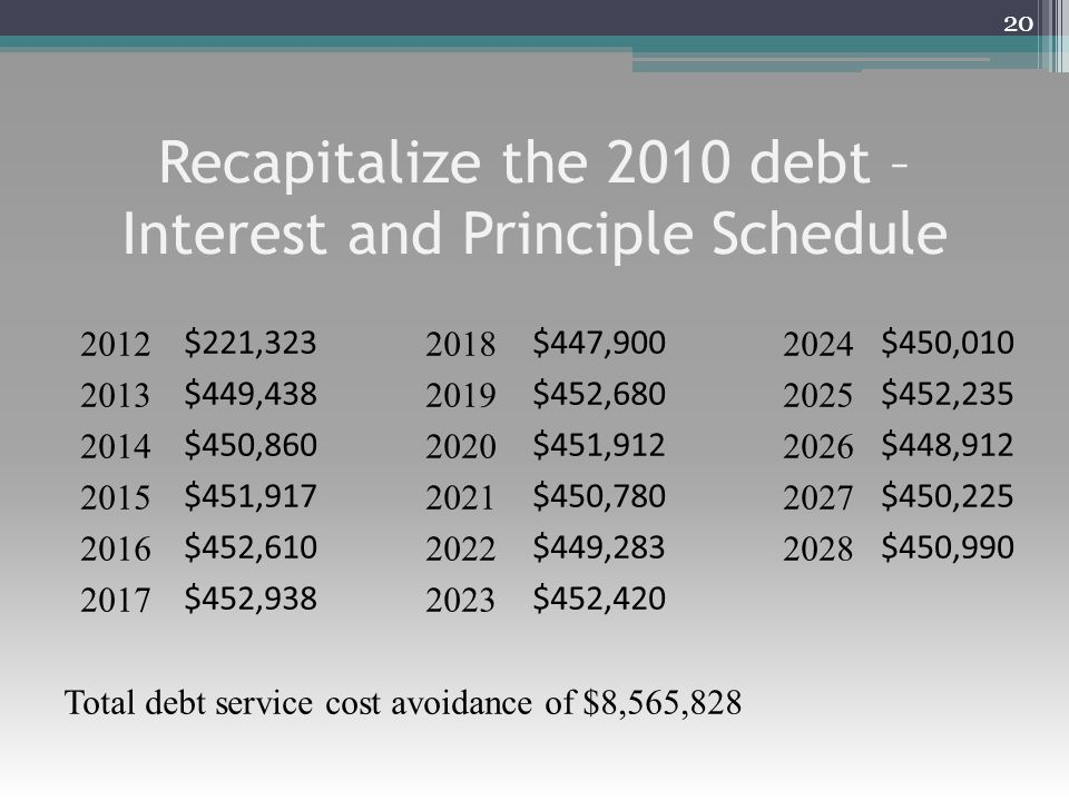 Recapitalize the 2010 debt – Interest and Principle Schedule 20 2012 $221,323 2018 $447,900 2024 $450,010 2013 $449,438 2019 $452,680 2025 $452,235 2014 $450,860 2020 $451,912 2026 $448,912 2015 $451,917 2021 $450,780 2027 $450,225 2016 $452,610 2022 $449,283 2028 $450,990 2017 $452,938 2023 $452,420 Total debt service cost avoidance of $8,565,828