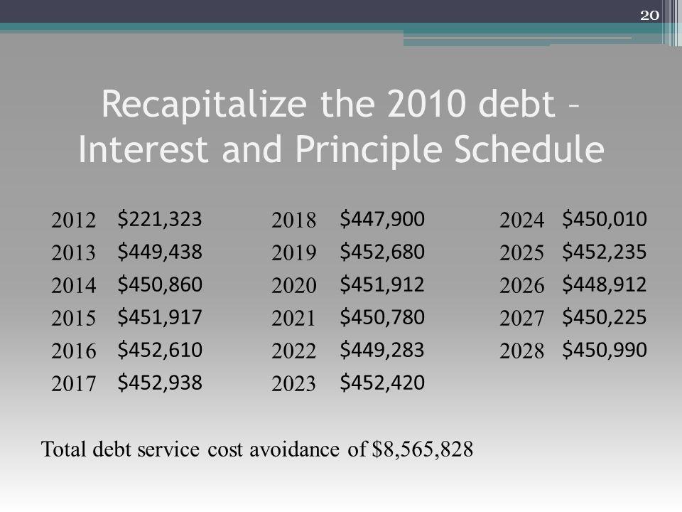 Recapitalize the 2010 debt – Interest and Principle Schedule 20 2012 $221,323 2018 $447,900 2024 $450,010 2013 $449,438 2019 $452,680 2025 $452,235 20