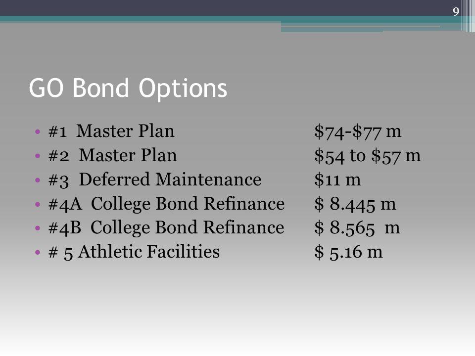 GO Bond Options #1 Master Plan $74-$77 m #2 Master Plan $54 to $57 m #3 Deferred Maintenance $11 m #4A College Bond Refinance $ 8.445 m #4B College Bo