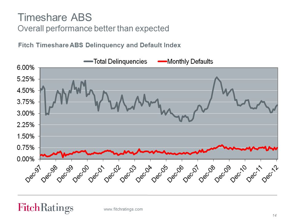 14 www.fitchratings.com Timeshare ABS Overall performance better than expected Fitch Timeshare ABS Delinquency and Default Index