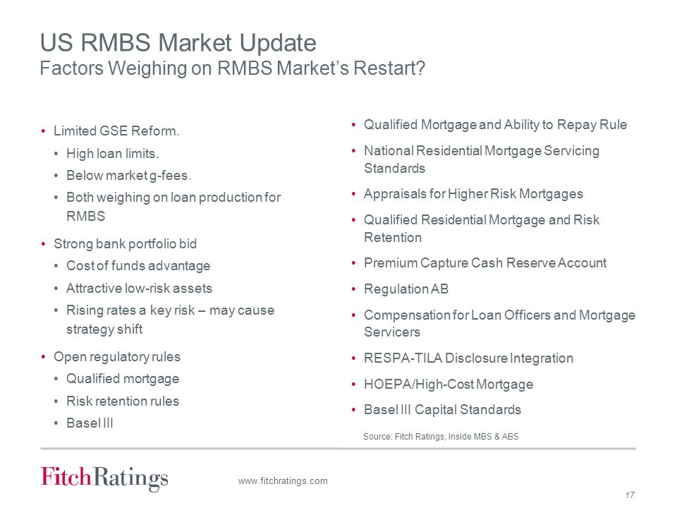 17 www.fitchratings.com US RMBS Market Update Factors Weighing on RMBS Market's Restart.