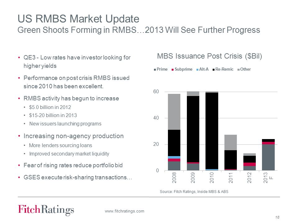 18 www.fitchratings.com US RMBS Market Update Green Shoots Forming in RMBS…2013 Will See Further Progress QE3 - Low rates have investor looking for higher yields Performance on post crisis RMBS issued since 2010 has been excellent.