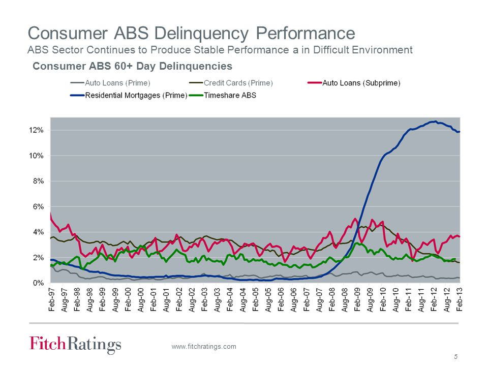 5 www.fitchratings.com Consumer ABS Delinquency Performance ABS Sector Continues to Produce Stable Performance a in Difficult Environment Consumer ABS 60+ Day Delinquencies