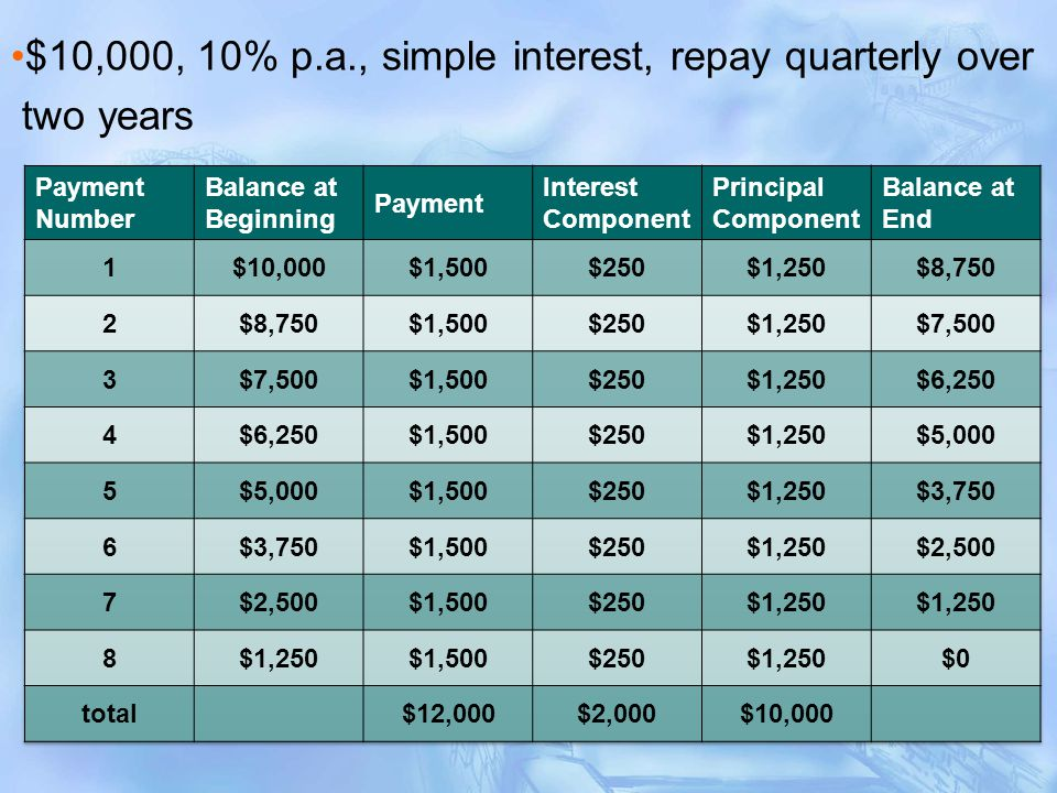 $10,000, 10% p.a., simple interest, repay quarterly over two years