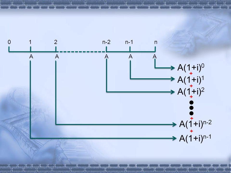 0 1 2 n-2 n-1 n A A A A A A(1+i) 0 A(1+i) 1 A(1+i) 2 A(1+i) n-2 A(1+i) n-1 + + + + +